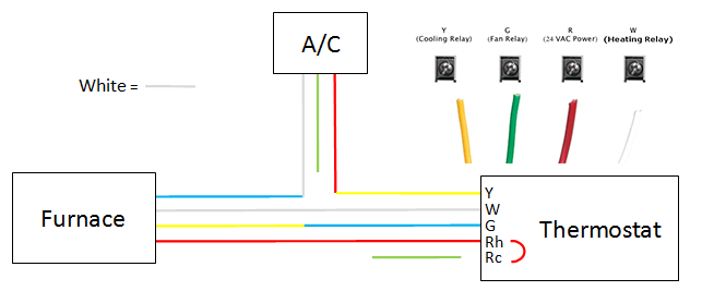 thermostat wiring to furnace basic wiring diagram u2022 rh rnetcomputer co