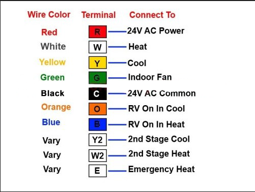 how to install a wifi thermostat without a c wire thermostastic rh thermostastic com 4 wire hvac thermostat wiring diagram wiring diagram for 4 wire thermostat